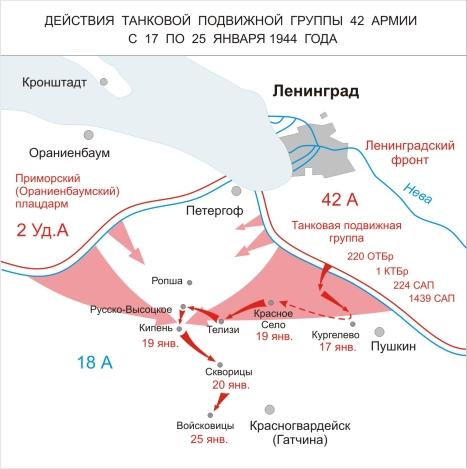 Схема советского наступления